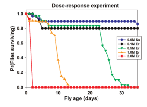 Figure 4. Increasing concentrations of erythritol show decreased longevity in Drosophila melanogaster. Graph shows percentage of living adult flies raised on food containing different concentrations of erythritol. Control food is 0.5 M sucrose (blue line), 2 M erythritol (red line), 1 M erythritol (orange line), 0.5 M erythritol (green line), and 0.1 M erythritol (black line) were used. Note significant decrease in longevity of adult flies as concentration of erythritol is increased.